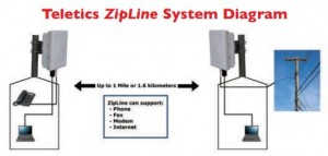 Teletics_ZipLine